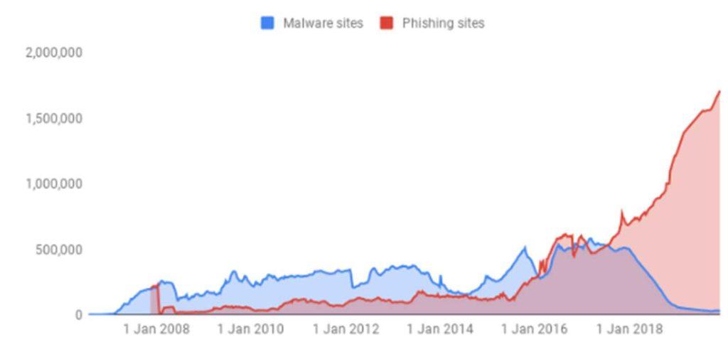 Google Chrome phishing regulator