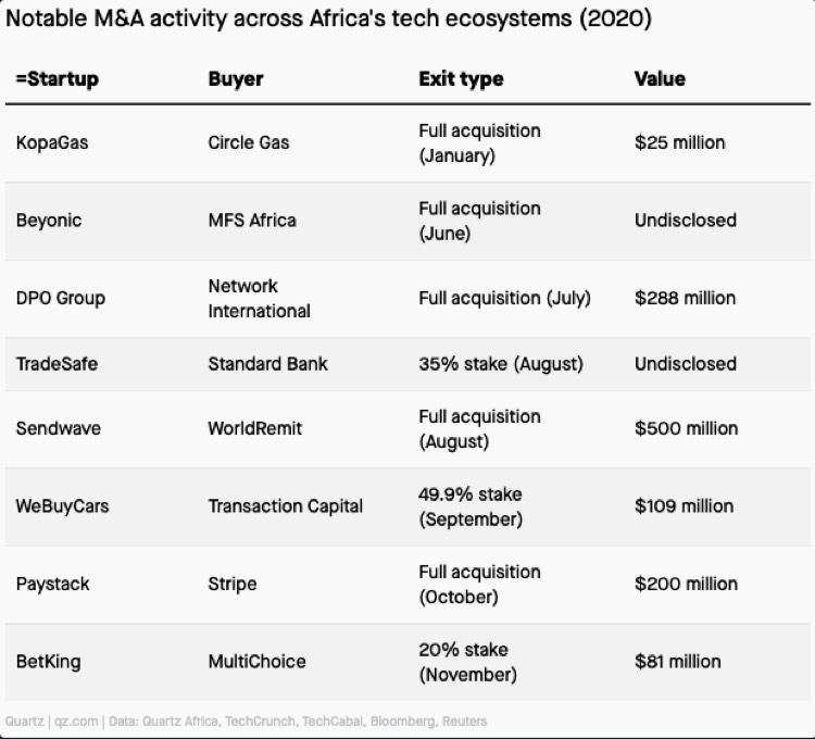 2020 African Tech Startups Exits