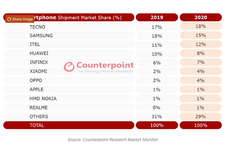 Africa Smartphone Shipments of 2020